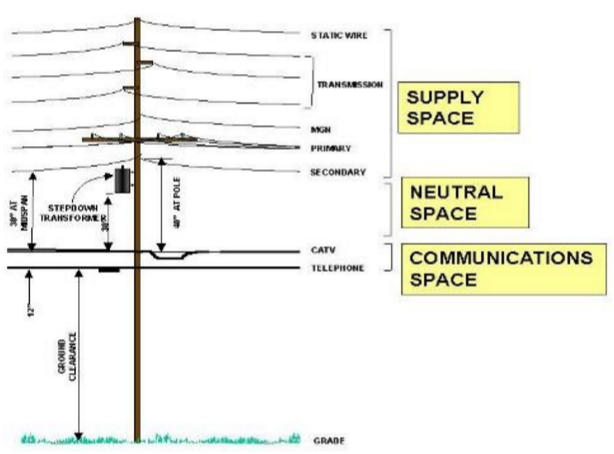 Excellent Telephone Pole Wires Diagram Wiring Diagram M6 Wiring Digital Resources Otenewoestevosnl